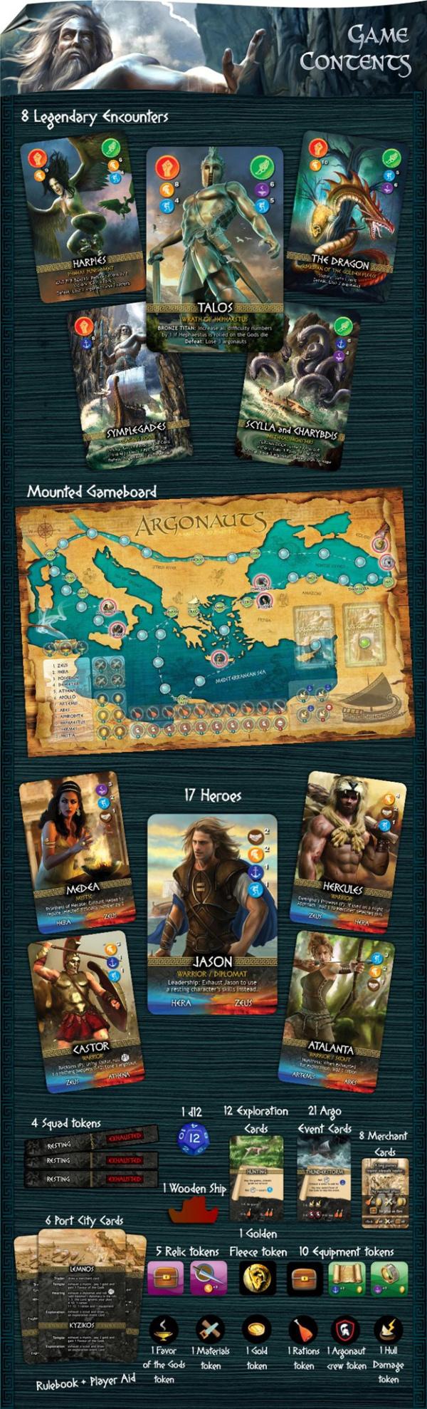 Argonauts contenuto