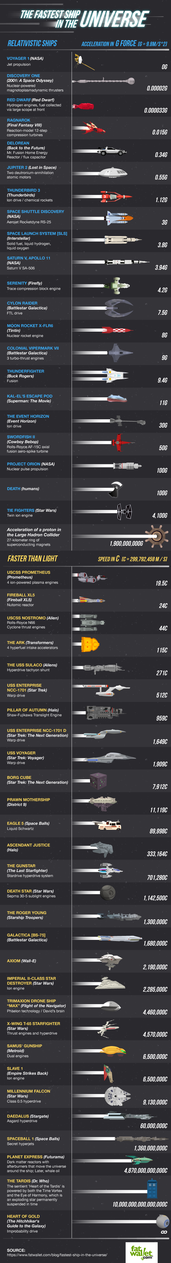 whats-the-fastest-ship-in-sci-fi-history-this-infographic-will-tell-you