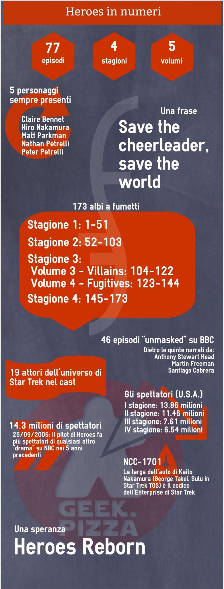 Heroes in numeri