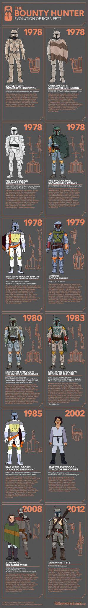 Infografica Boba Fett